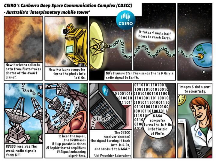 Comic of New Horizons beaming data back to Earth from Plutp